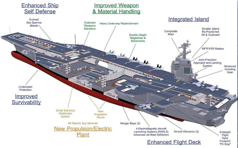 Le futur porte avions uss john f kennedy commence prendre forme surplus militaire - Nouveau porte avion americain ...